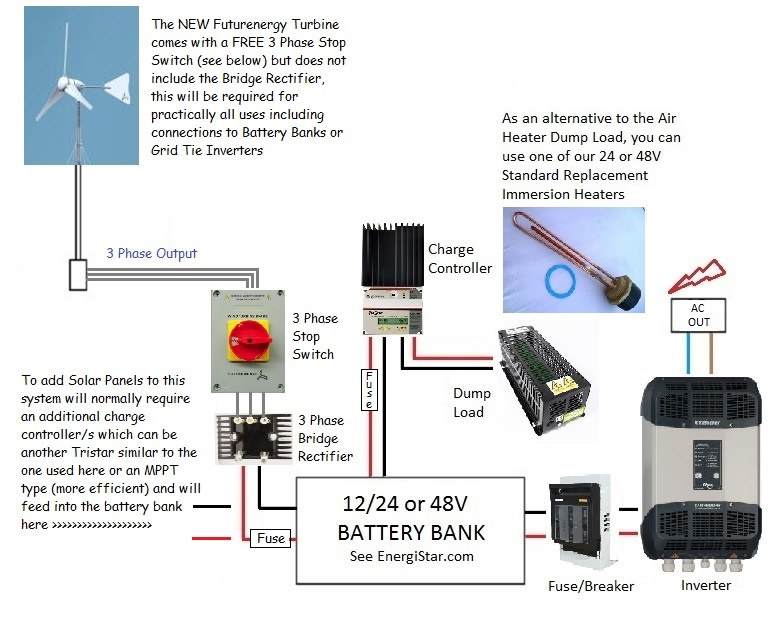 Wind Turbine Battery System Diagram